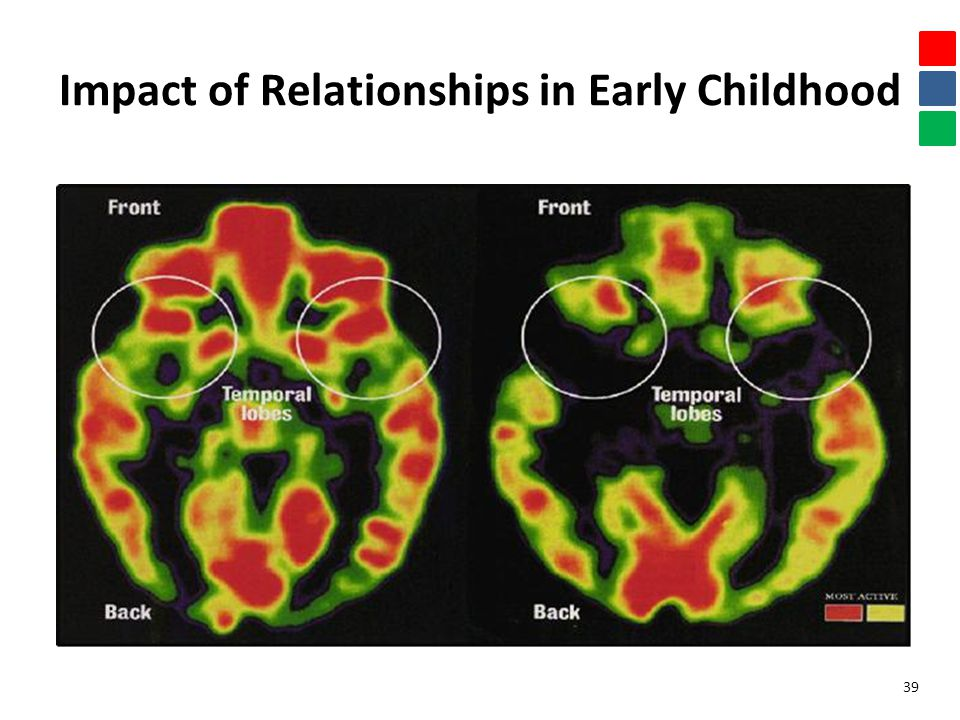 Impact of Relationships in Early Childhood 39