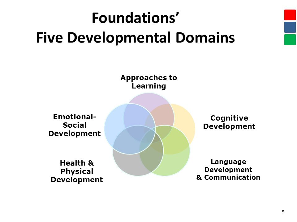 Foundations' Five Developmental Domains Approaches to Learning Cognitive Development Language Development & Communication Health & Physical Development Emotional- Social Development 5
