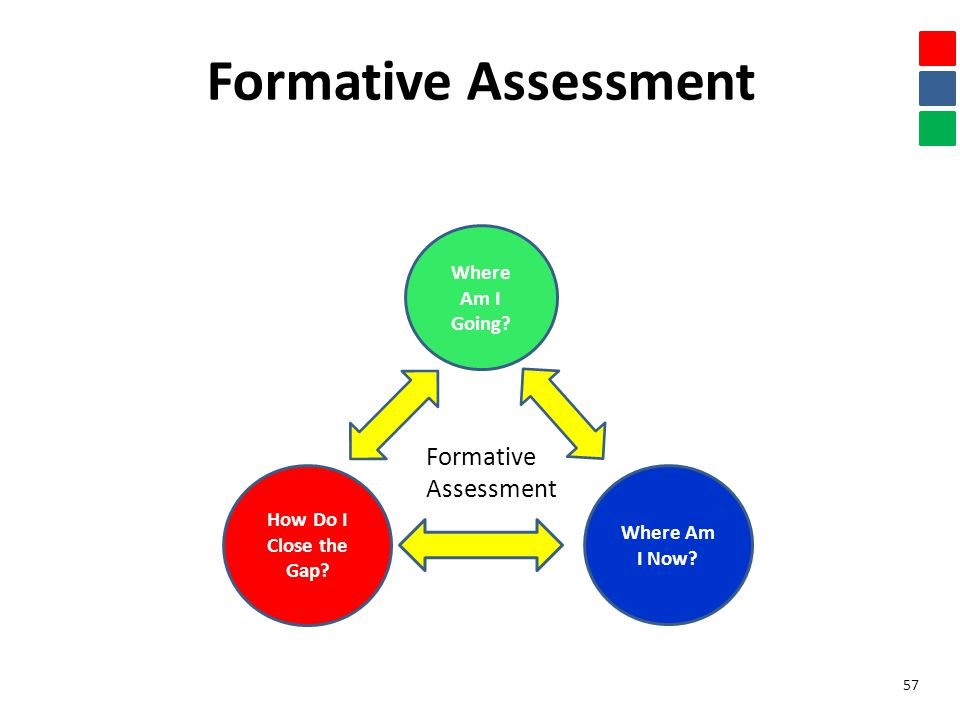 Where Am I Going. Formative Assessment 57 How Do I Close the Gap.