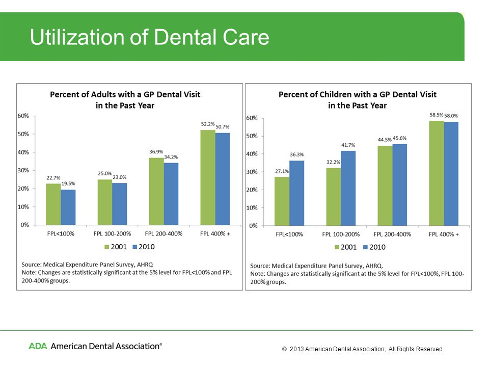 © 2013 American Dental Association, All Rights Reserved Utilization of Dental Care