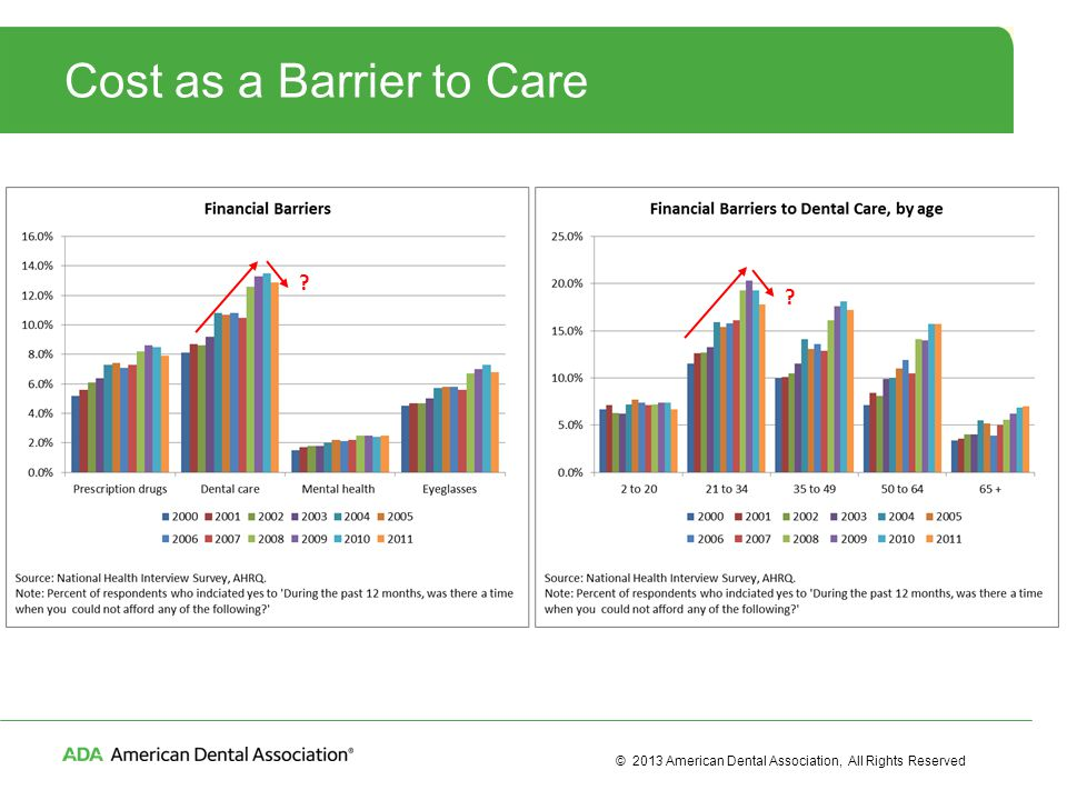 © 2013 American Dental Association, All Rights Reserved Cost as a Barrier to Care ? ?