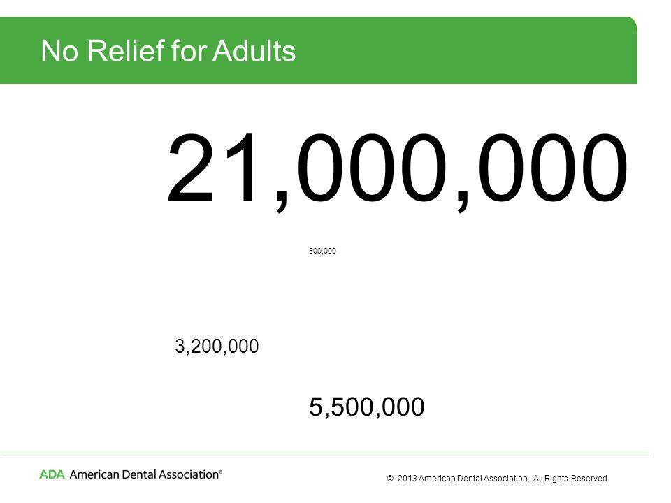 © 2013 American Dental Association, All Rights Reserved No Relief for Adults 21,000,000 800,000 3,200,000 5,500,000