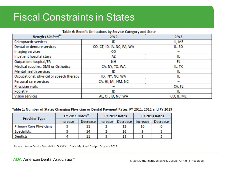 © 2013 American Dental Association, All Rights Reserved Fiscal Constraints in States Source: Kaiser Family Foundation Survey of State Medicaid Budget Officers, 2012.