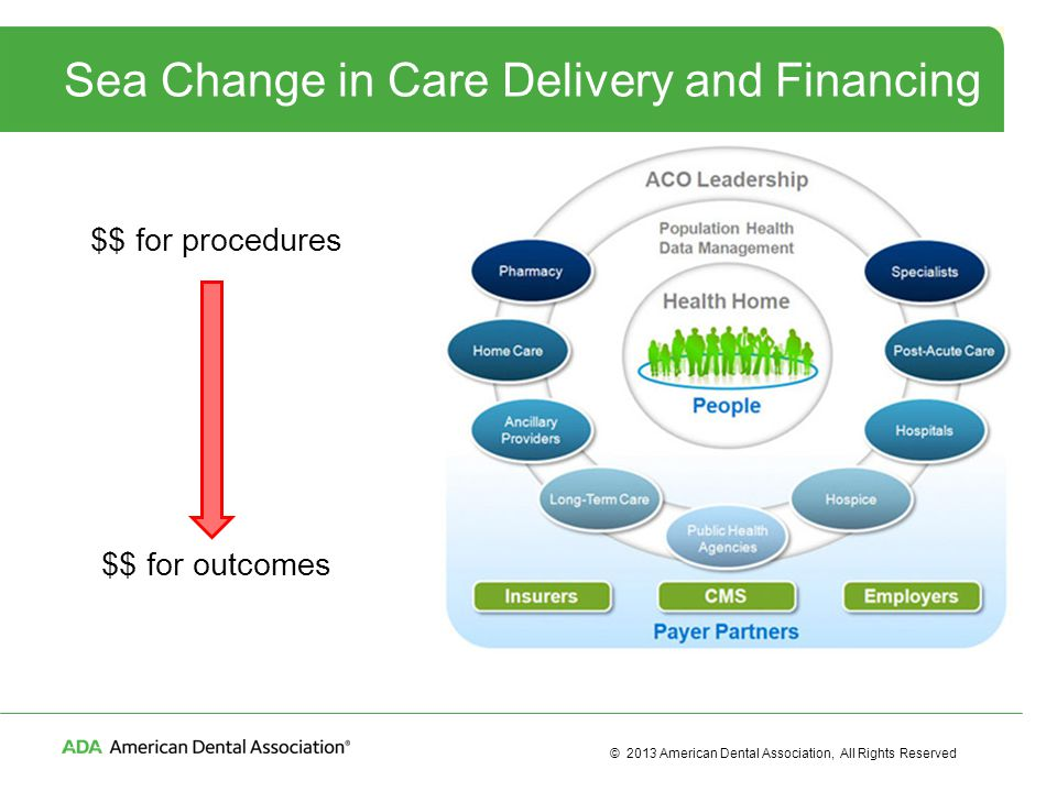 © 2013 American Dental Association, All Rights Reserved Sea Change in Care Delivery and Financing $$ for procedures $$ for outcomes