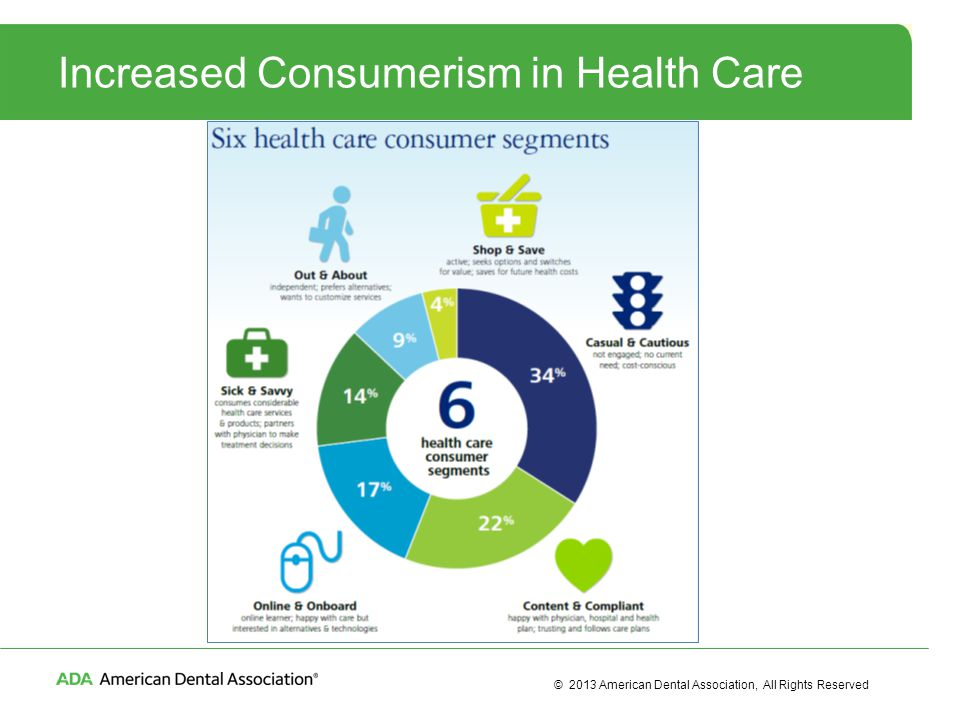 © 2013 American Dental Association, All Rights Reserved Increased Consumerism in Health Care
