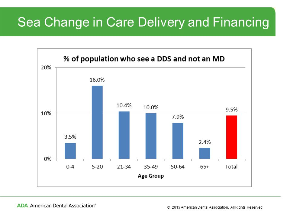 © 2013 American Dental Association, All Rights Reserved Sea Change in Care Delivery and Financing