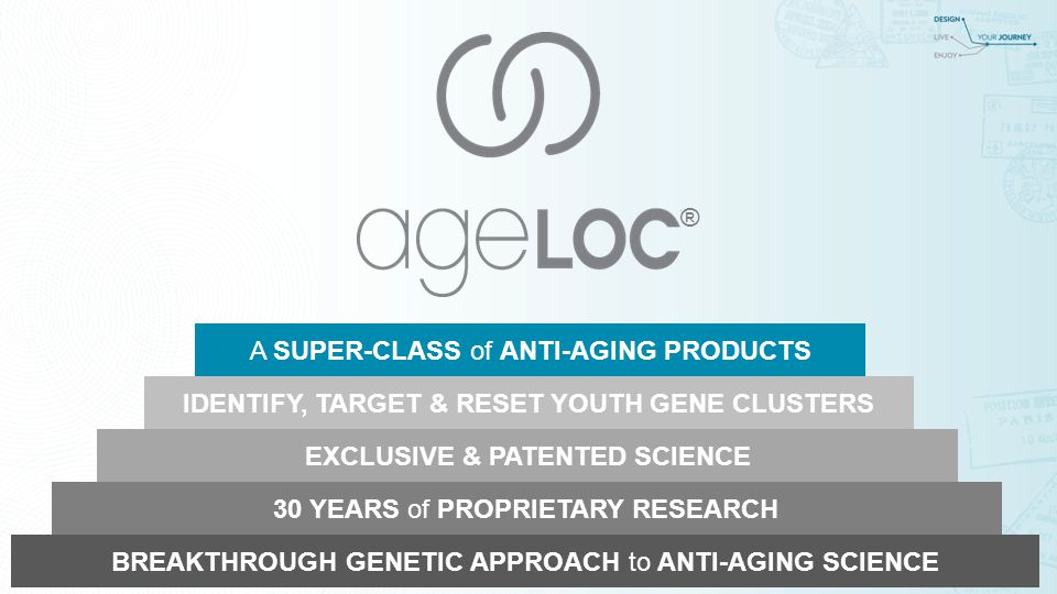 BREAKTHROUGH GENETIC APPROACH to ANTI-AGING SCIENCE 30 YEARS of PROPRIETARY RESEARCH EXCLUSIVE & PATENTED SCIENCE A SUPER-CLASS of ANTI-AGING PRODUCTS IDENTIFY, TARGET & RESET YOUTH GENE CLUSTERS ®