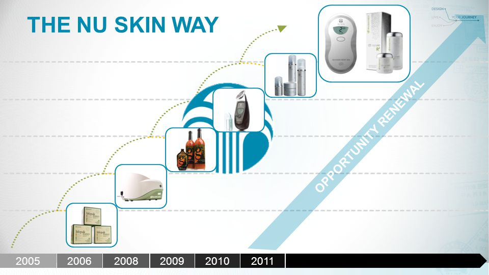 THE NU SKIN WAY OPPORTUNITY RENEWAL 200520062008200920102011