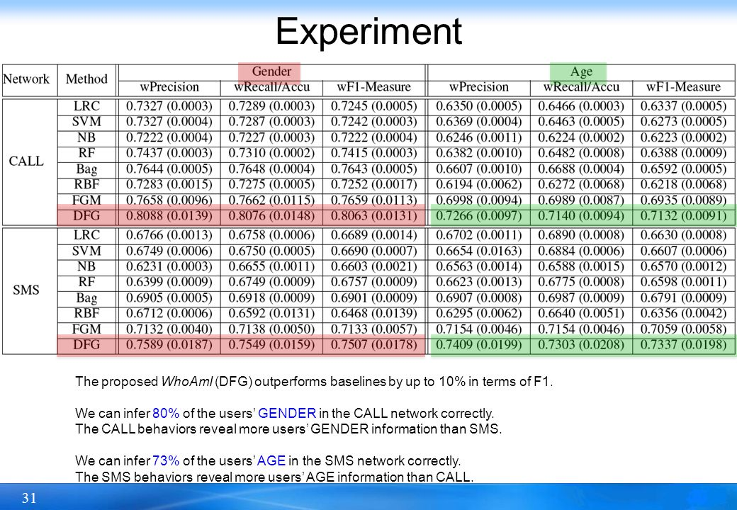 31 Experiment The proposed WhoAmI (DFG) outperforms baselines by up to 10% in terms of F1.