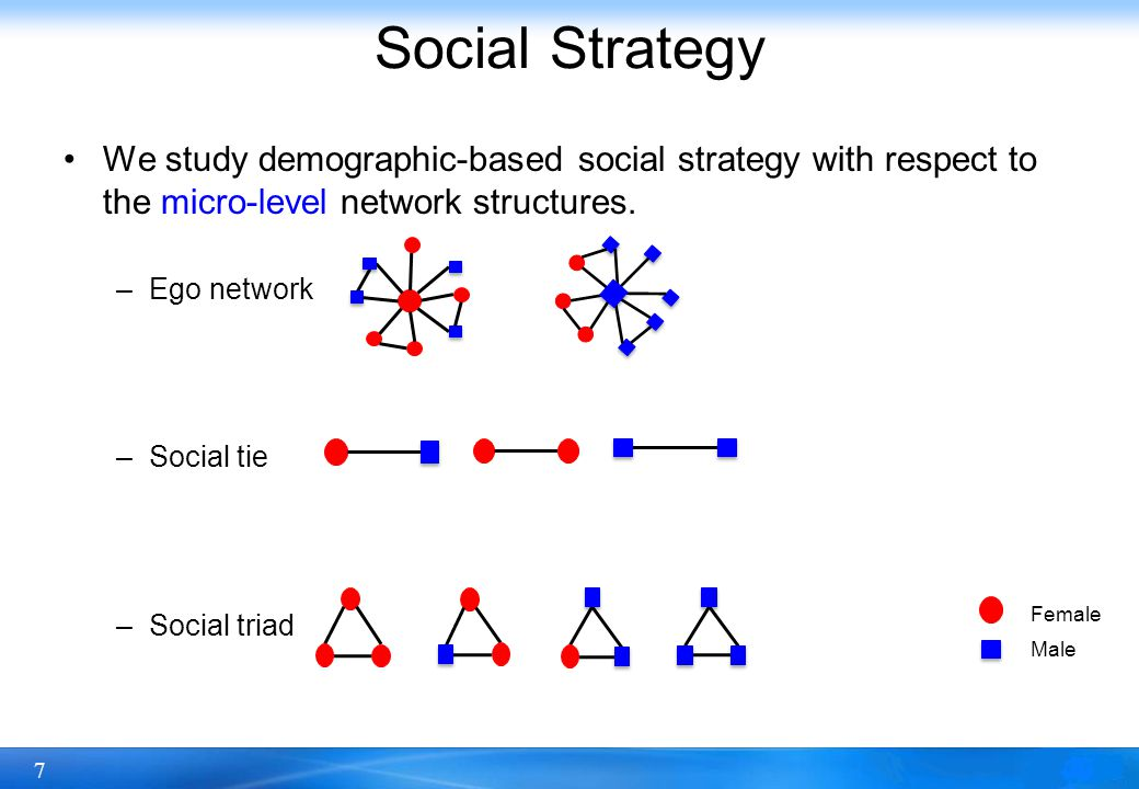 8 Social Strategy: Ego Network Correlations between user demographics and network properties.
