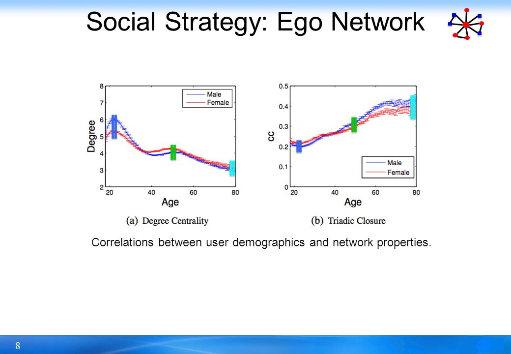 8 Social Strategy: Ego Network Correlations between user demographics and network properties.
