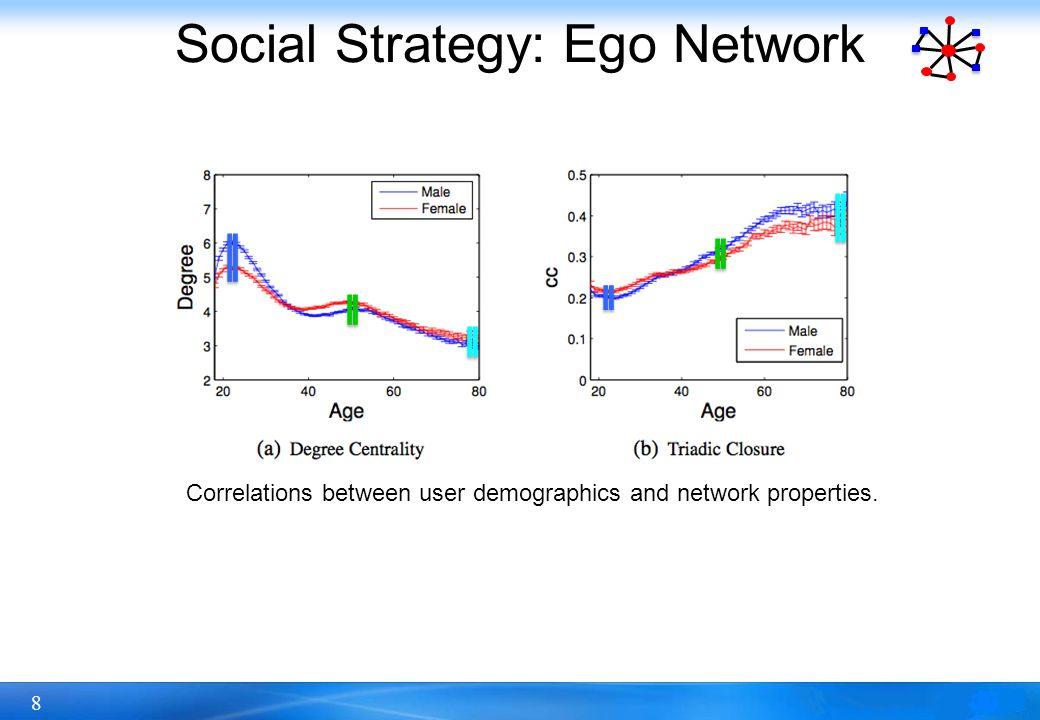 9 Social Strategy: Ego Network Correlations between user demographics and network properties.