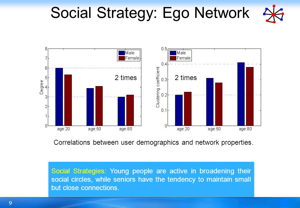20 Social Strategy: Social Triad Social Strategies: People expand both same-gender and opposite- gender social groups during the dating and reproductively active period.