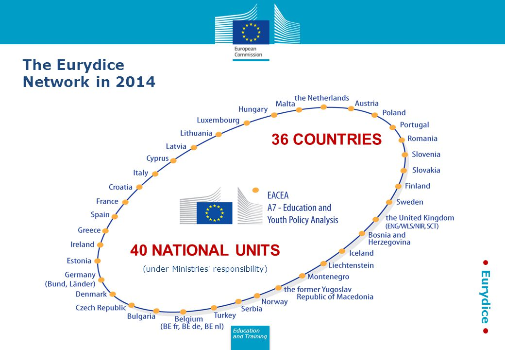 Education and Training Eurydice 36 COUNTRIES (under Ministries' responsibility) 40 NATIONAL UNITS The Eurydice Network in 2014