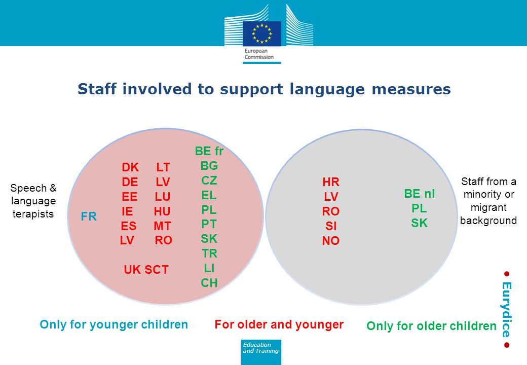Education and Training Eurydice Staff involved to support language measures HR LV RO SI NO BE fr BG CZ EL PL PT SK TR LI CH DK LT DE LV EE LU IE HU ES MT LV RO UK SCT BE nl PL SK Only for older children FR For older and youngerOnly for younger children Speech & language terapists Staff from a minority or migrant background