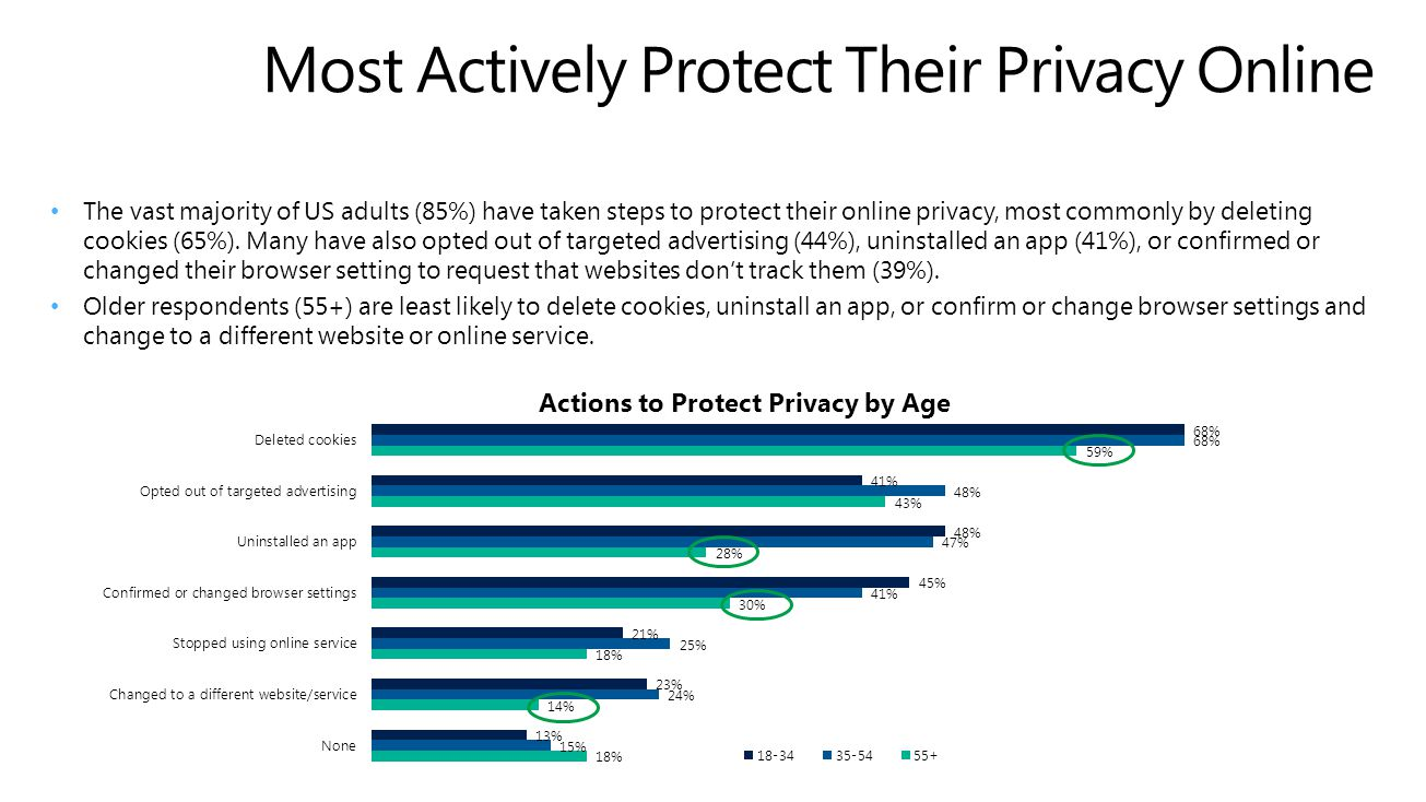 A Third of Adults Always Consider Privacy Issues when Choosing an Online Service While over half of adults (54%) sometimes consider privacy reputation, track record or policies when choosing which websites to visit or online services to use, a third (32%) always do so.