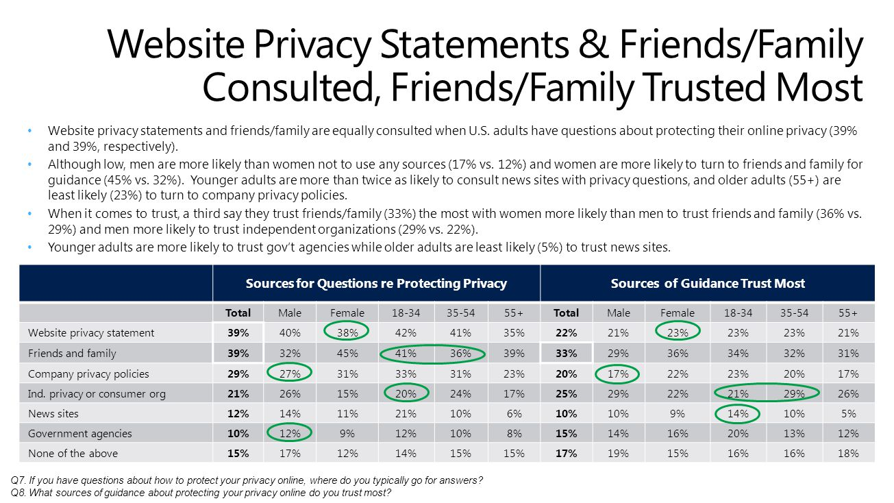 Sources for Questions re Protecting PrivacySources of Guidance Trust Most TotalMaleFemale18-3435-5455+TotalMaleFemale18-3435-5455+ Website privacy statement39%40%38%42%41%35%22%21%23% 21% Friends and family39%32%45%41%36%39%33%29%36%34%32%31% Company privacy policies29%27%31%33%31%23%20%17%22%23%20%17% Ind.