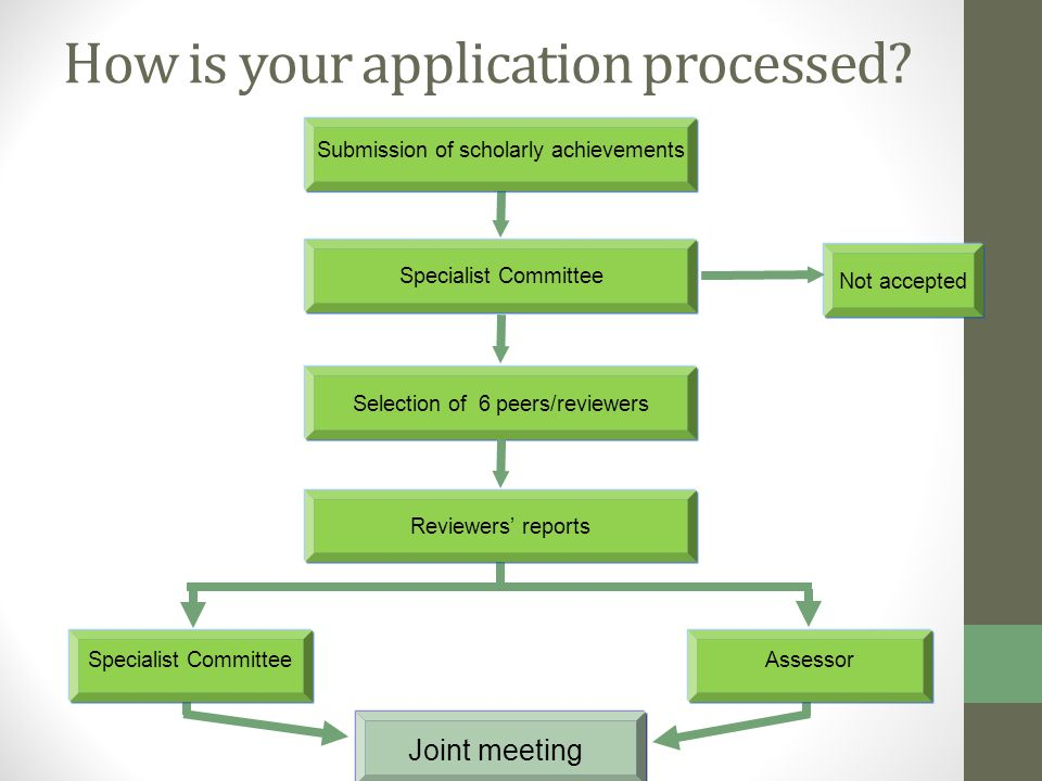How is your application processed? Not accepted Specialist Committee Submission of scholarly achievements Selection of 6 peers/reviewers Joint meeting