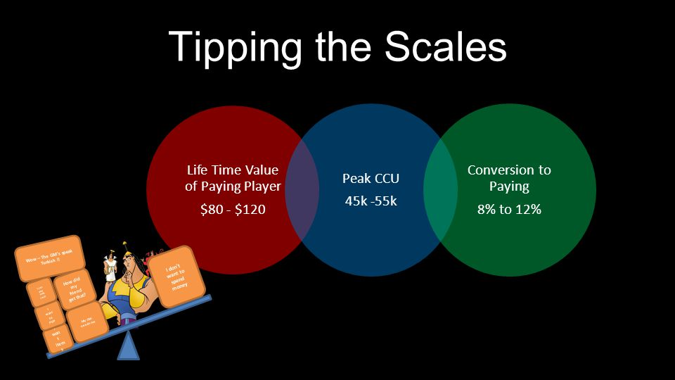 Life Time Value of Paying Player $80 - $120 Peak CCU 45k -55k Conversion to Paying 8% to 12% Tipping the Scales DON'T Play I wan t item s I don't want