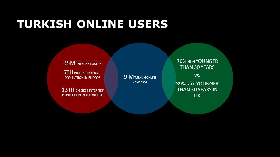 TURKISH ONLINE USERS 35M INTERNET USERS 5TH BIGGEST INTERNET POPULATION IN EUROPE 13TH BIGGEST INTERNET POPULATION IN THE WORLD 9 M TURKISH ONLINE SHO