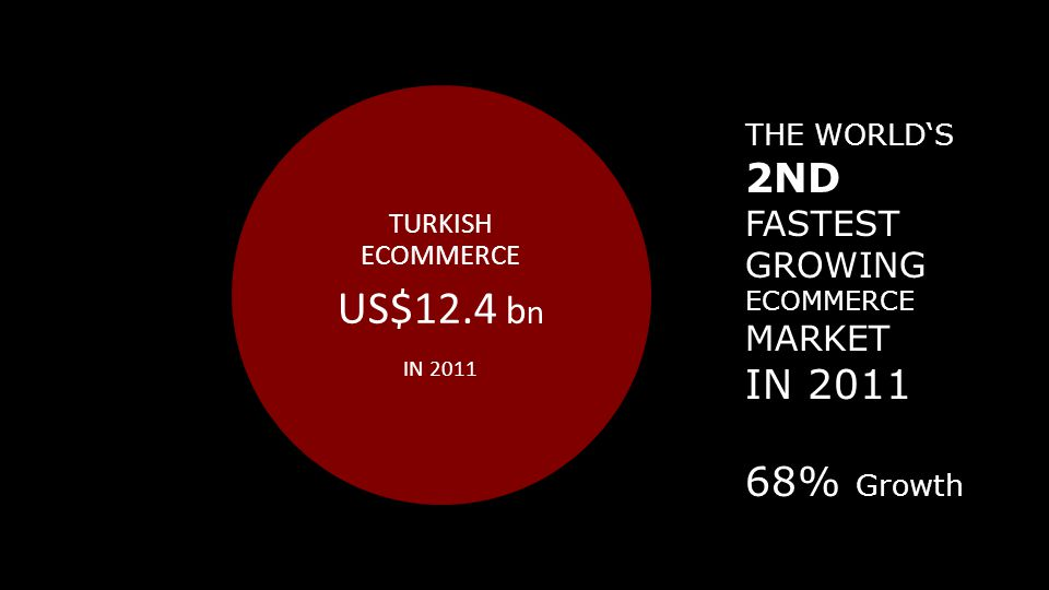 TURKISH ECOMMERCE US$12.4 b n IN 2011 THE WORLD'S 2ND FASTEST GROWING ECOMMERCE MARKET IN 2011 68% Growth