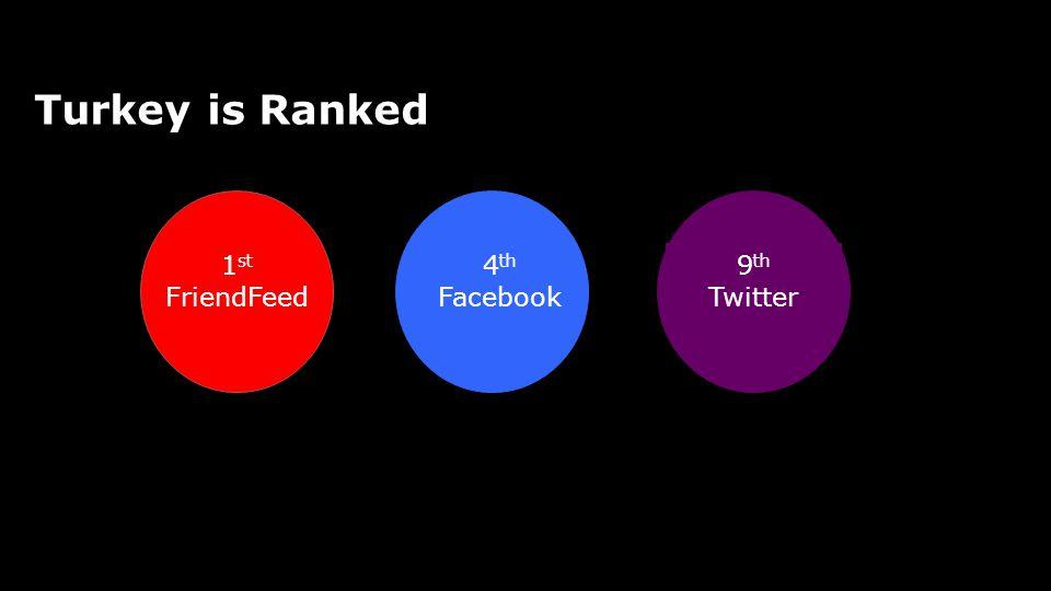 Social Media Turkey is Ranked 1 st FriendFeed 4 th Facebook 9 th Twitter
