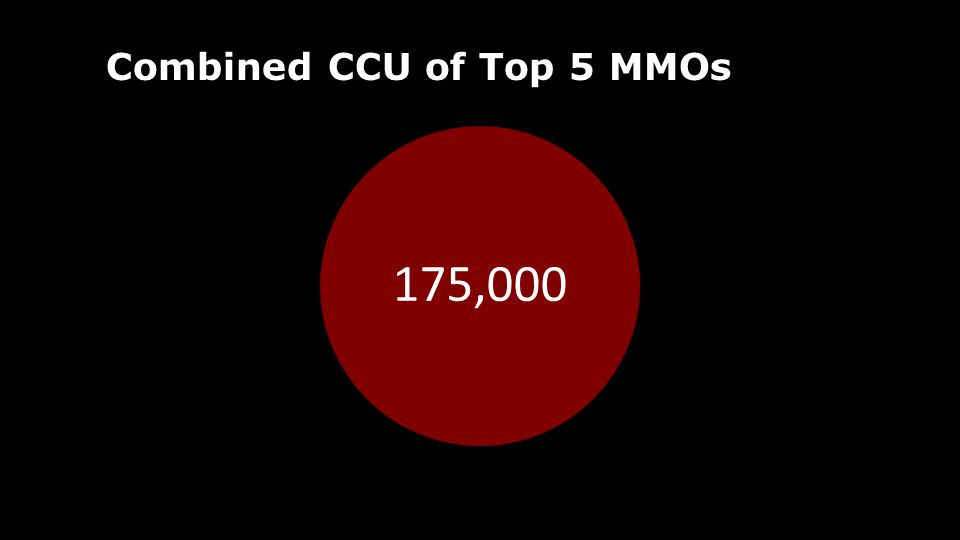 Combined CCU of Top 5 MMOs 175,000