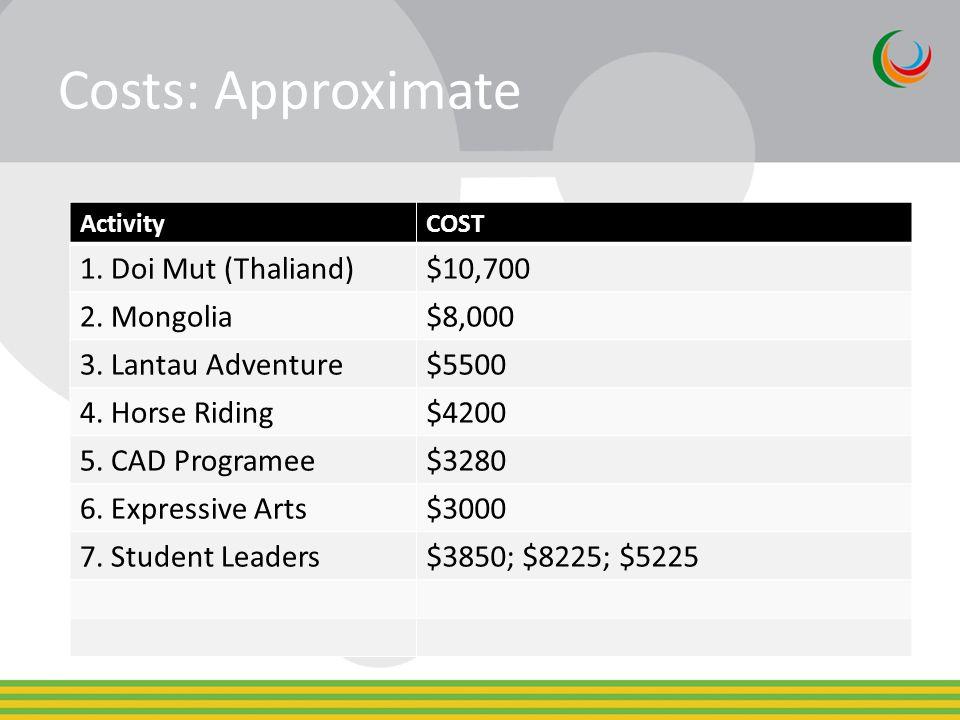 Costs: Approximate ActivityCOST 1. Doi Mut (Thaliand)$10,700 2.