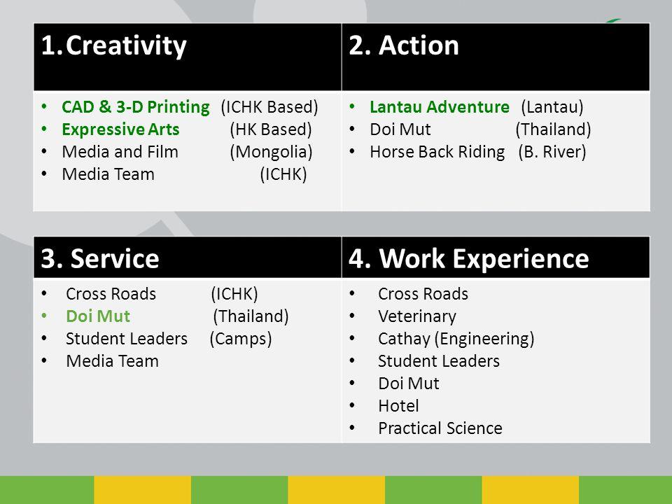 1.Creativity2.