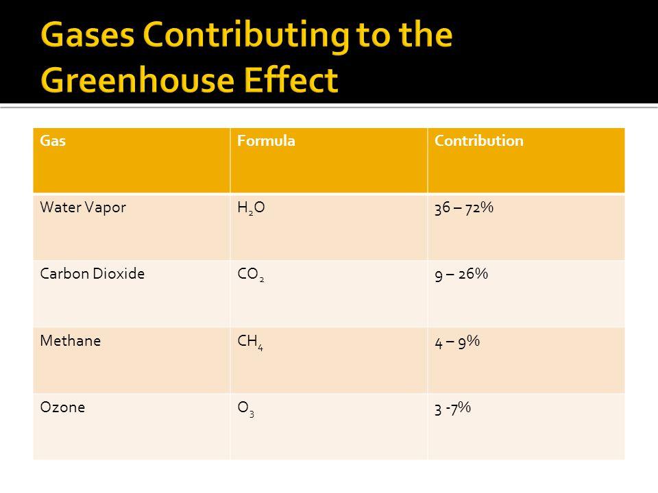 GasFormulaContribution Water VaporH2OH2O36 – 72% Carbon DioxideCO 2 9 – 26% MethaneCH 4 4 – 9% OzoneO3O3 3 -7%