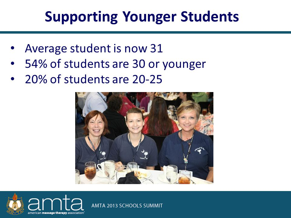 Average student is now 31 54% of students are 30 or younger 20% of students are 20-25 Supporting Younger Students