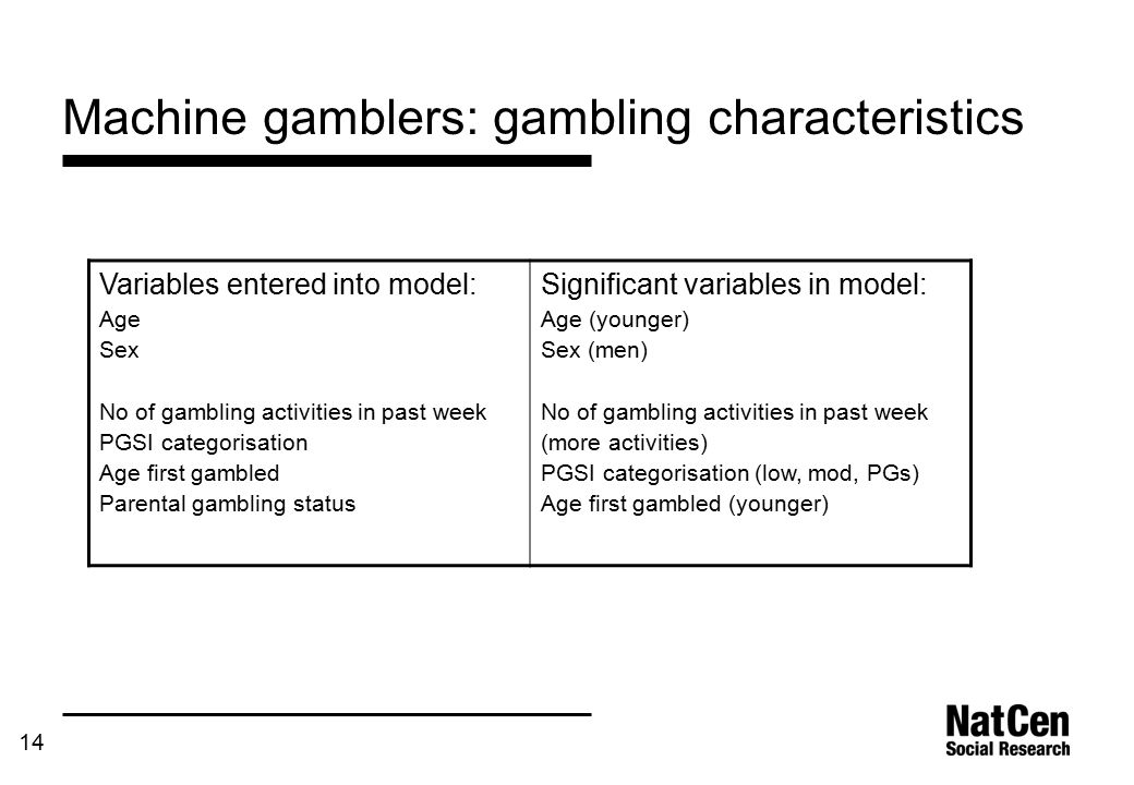 14 Machine gamblers: gambling characteristics Variables entered into model: Age Sex No of gambling activities in past week PGSI categorisation Age first gambled Parental gambling status Significant variables in model: Age (younger) Sex (men) No of gambling activities in past week (more activities) PGSI categorisation (low, mod, PGs) Age first gambled (younger)