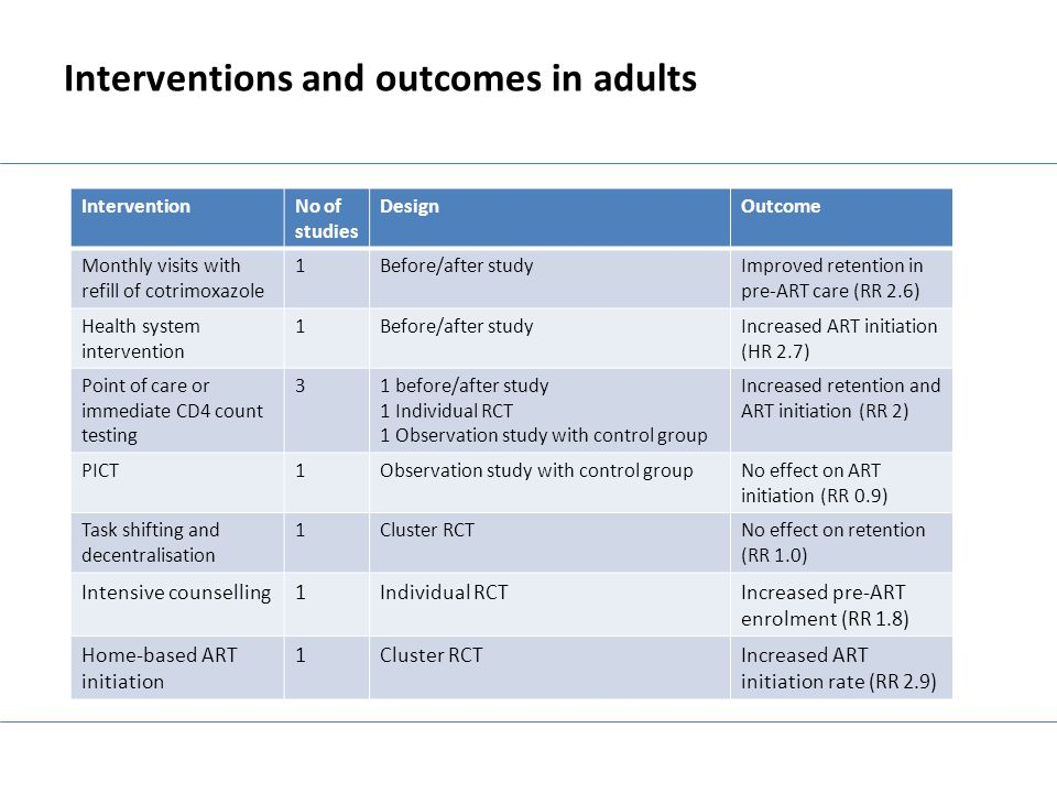 Interventions and outcomes in adults InterventionNo of studies DesignOutcome Monthly visits with refill of cotrimoxazole 1Before/after studyImproved r