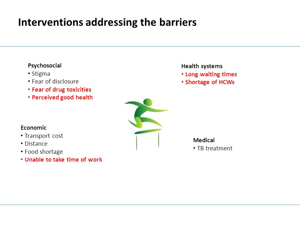 Interventions addressing the barriers Health systems Long waiting times Shortage of HCWs Economic Transport cost Distance Food shortage Unable to take