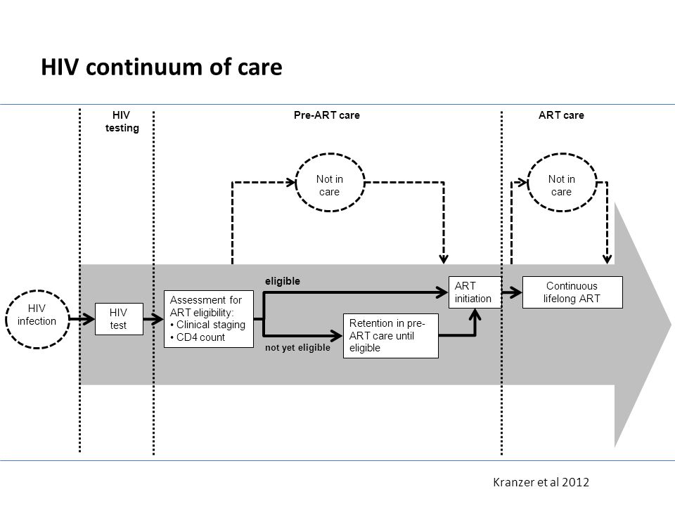 HIV continuum of care HIV test Continuous lifelong ART Assessment for ART eligibility: Clinical staging CD4 count ART initiation Retention in pre- ART