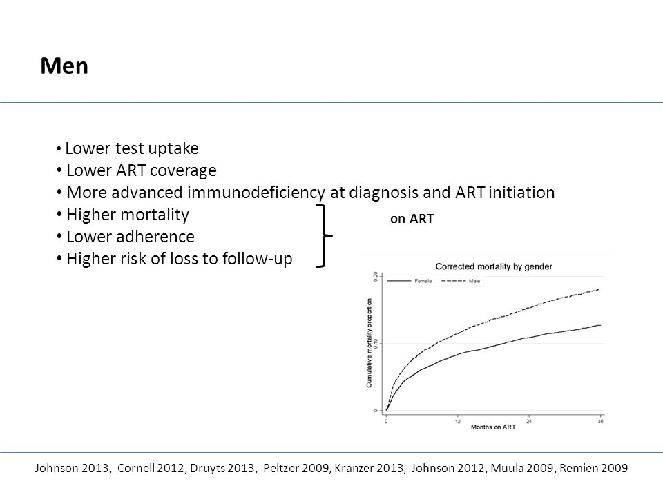 Men Lower test uptake Lower ART coverage More advanced immunodeficiency at diagnosis and ART initiation Higher mortality Lower adherence Higher risk o