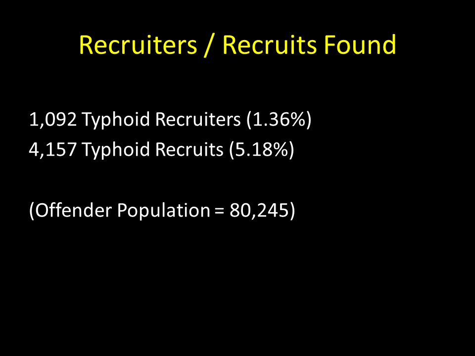 Recruiters / Recruits Found 1,092 Typhoid Recruiters (1.36%) 4,157 Typhoid Recruits (5.18%) (Offender Population = 80,245)