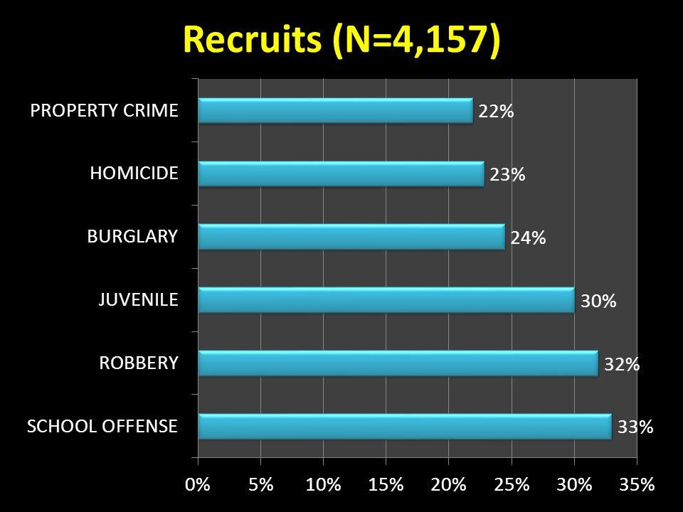 Recruits (N=4,157)