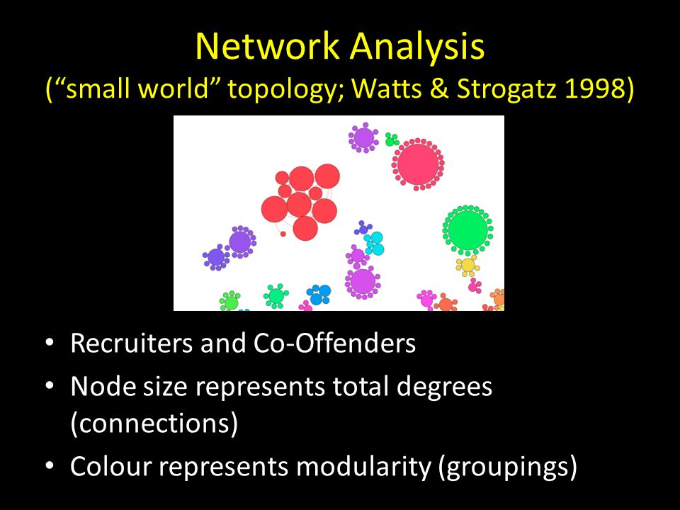"""Network Analysis (""""small world"""" topology; Watts & Strogatz 1998) Recruiters and Co-Offenders Node size represents total degrees (connections) Colour r"""