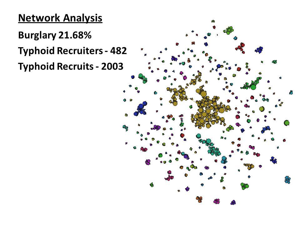 Network Analysis Burglary 21.68% Typhoid Recruiters - 482 Typhoid Recruits - 2003