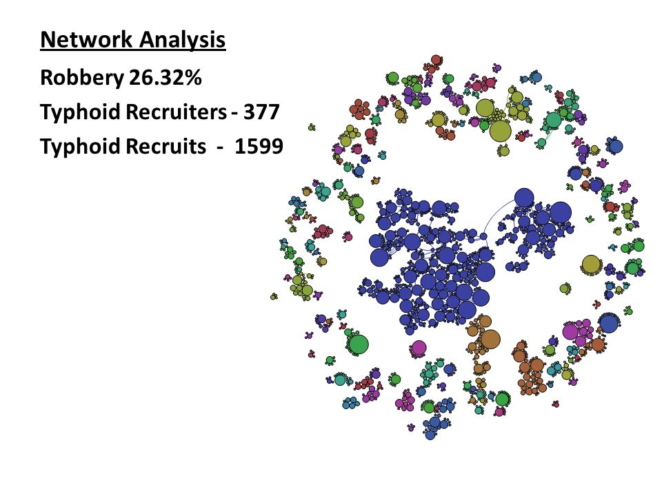 Network Analysis Robbery 26.32% Typhoid Recruiters - 377 Typhoid Recruits - 1599