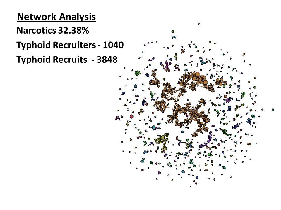 Network Analysis Narcotics 32.38% Typhoid Recruiters - 1040 Typhoid Recruits - 3848