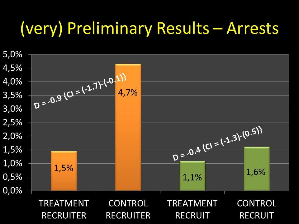 (very) Preliminary Results – Arrests D = -0.9 {CI = (-1.7)-(-0.1)}