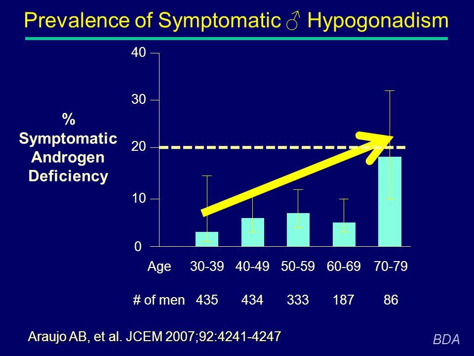 Prevalence of Symptomatic ♂ Hypogonadism Araujo AB, et al. JCEM 2007;92:4241-4247 0 10 40 30 20 30-3950-5940-4960-6970-79Age # of men43543433318786 %