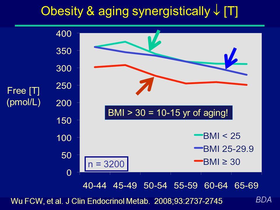 Obesity & aging synergistically  [T] Wu FCW, et al. J Clin Endocrinol Metab. 2008;93:2737-2745 BMI > 30 = 10-15 yr of aging! n = 3200 BDA Free [T] (p