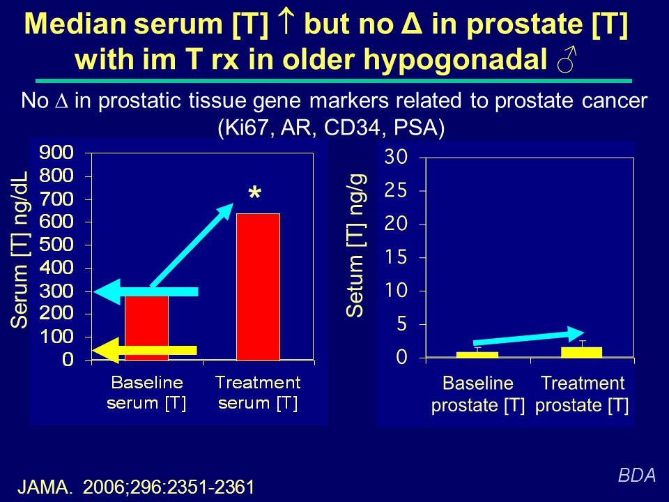 Median serum [T]  but no Δ in prostate [T] with im T rx in older hypogonadal ♂ * JAMA. 2006;296:2351-2361 Setum [T] ng/g Serum [T] ng/dL BDA No  in