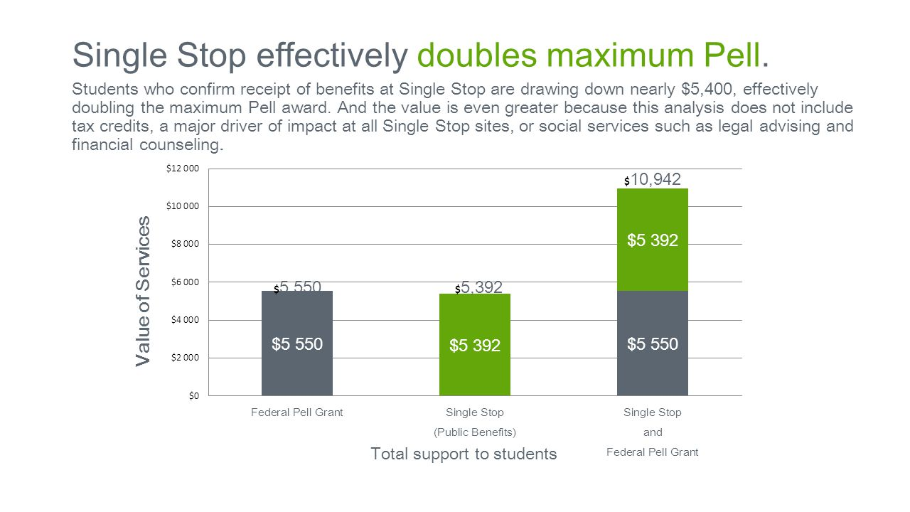 Value of Services Total support to students Students who confirm receipt of benefits at Single Stop are drawing down nearly $5,400, effectively doubling the maximum Pell award.