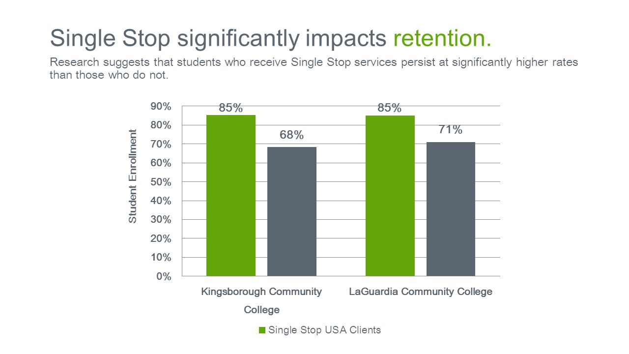 Research suggests that students who receive Single Stop services persist at significantly higher rates than those who do not.