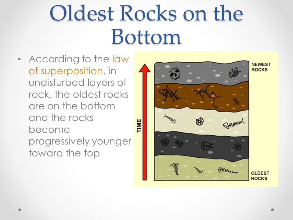 Oldest Rocks on the Bottom According to the law of superposition, in undisturbed layers of rock, the oldest rocks are on the bottom and the rocks become progressively younger toward the top
