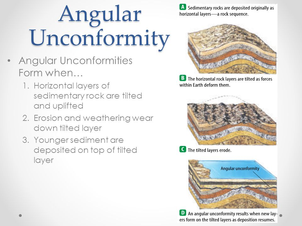 Angular Unconformity Angular Unconformities Form when… 1.Horizontal layers of sedimentary rock are tilted and uplifted 2.Erosion and weathering wear down tilted layer 3.Younger sediment are deposited on top of tilted layer
